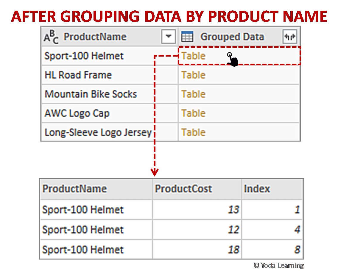 AFTER GROUPING DATA BY PRODUCT NAME