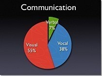 presentation-of-data-with-pie-chart