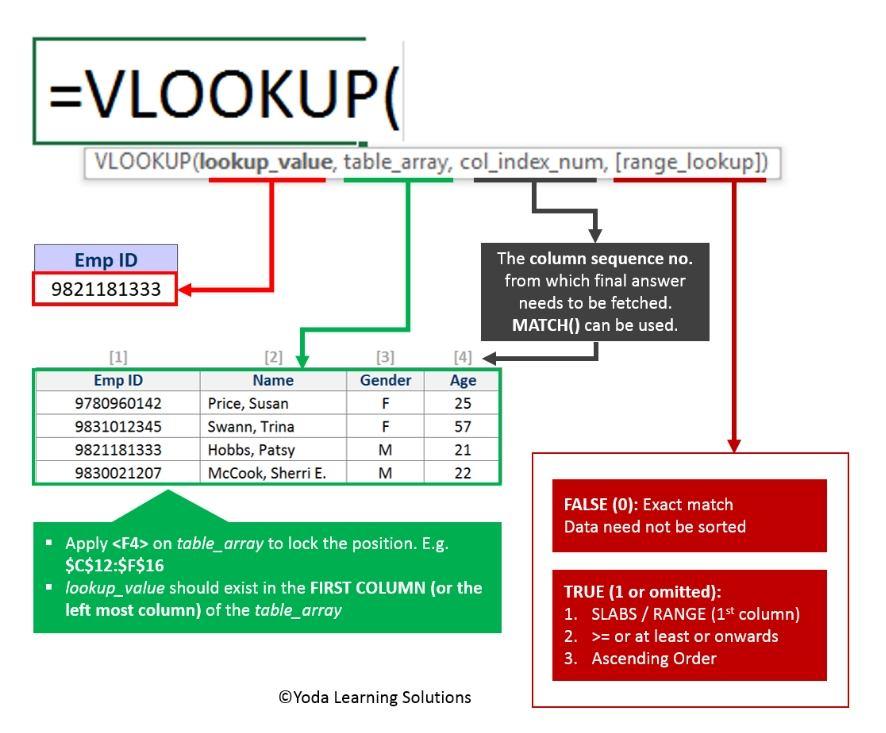 Excel Tip S How To Use Vlookup In Excel Vlookup Formula
