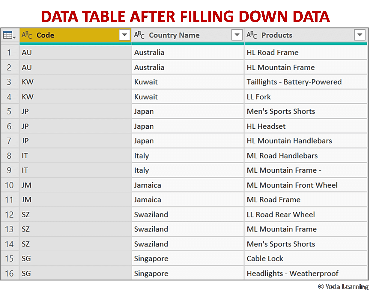 DATA TABLE AFTER FILLING DOWN DATA