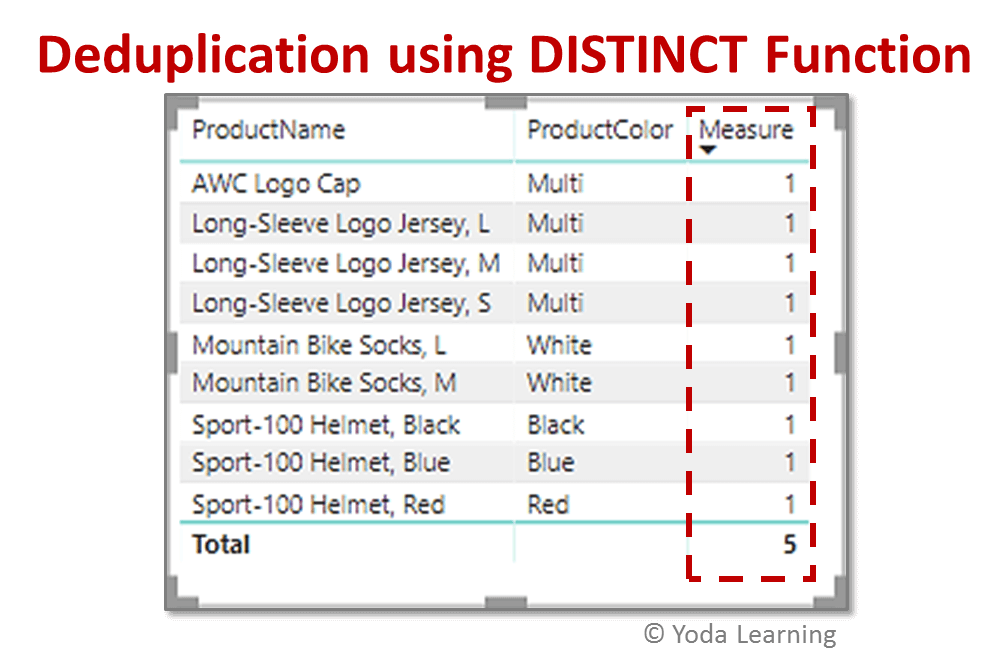 Power Bi Dax Deduplication Based On Column | Eliminate the