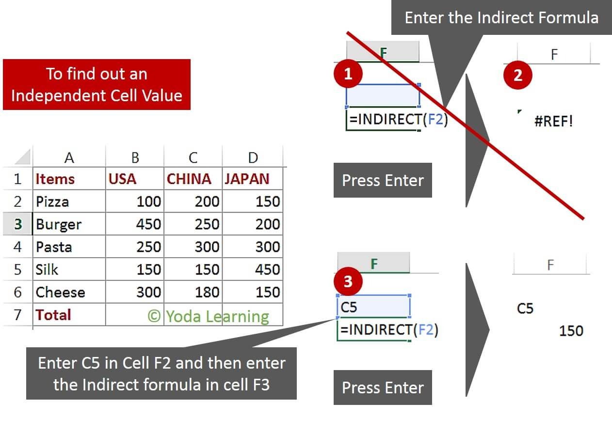 Independent cell value in Indirect function